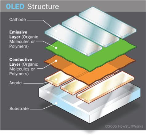 organic light emitting diode televisions oled components oled components howstuffworks