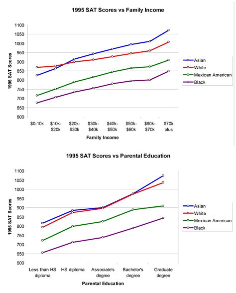 sat scores and family income file 1995 sat vs income education png wikimedia commons