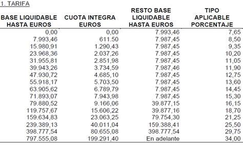 impuesto donaciones y sucesiones en catalunya 2016 impuesto sobre donaciones en catalunya 2016 impuesto