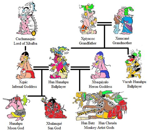 imagenes mayas con significado religi 243 n maya diosuniversal