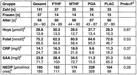 crp wert tabelle patent ep1480630a1 verwendung folaten zur