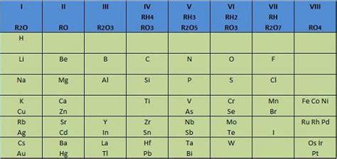 tabla de concordancias con la antigua ley mehes sistema peri 243 dico de los elementos