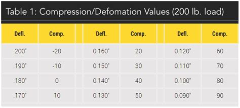 golf ball compression vs swing speed myth vs fact soft golf balls