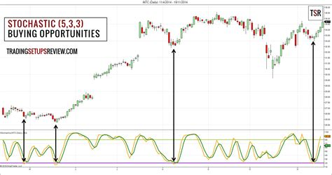 swing trading swing trading with stochastic oscillator and candlestick