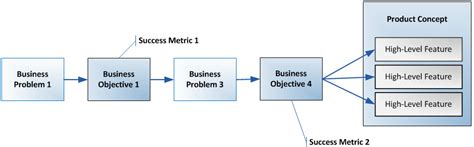 commercial model qualifications requirements business objective model