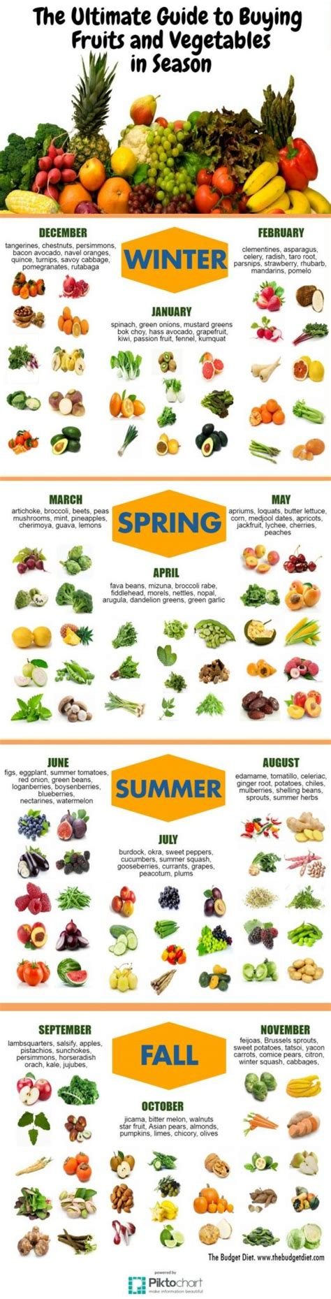 vegetables and fruits in season the ultimate guide to buying fruits and vegetables in