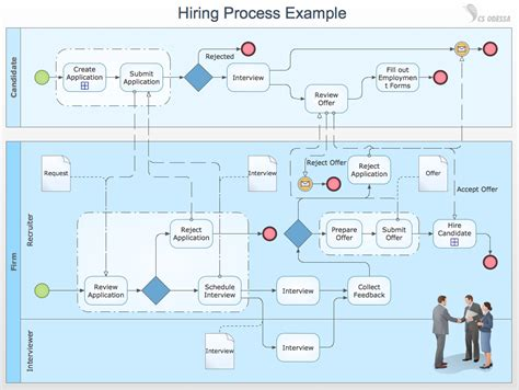 business process model template business process modeling with conceptdraw