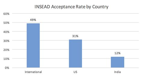 Of Tennessee Mba Program Acceptance Rate by Insead Acceptance Rate Mba Data Guru