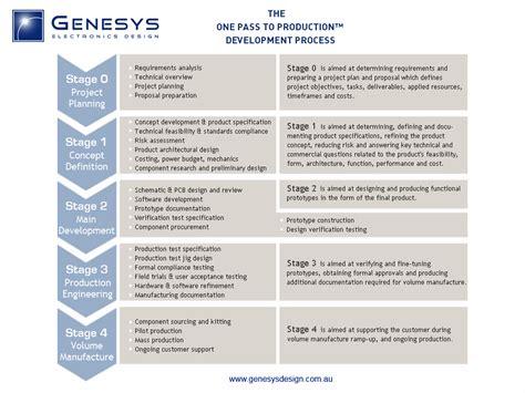 genesys development process