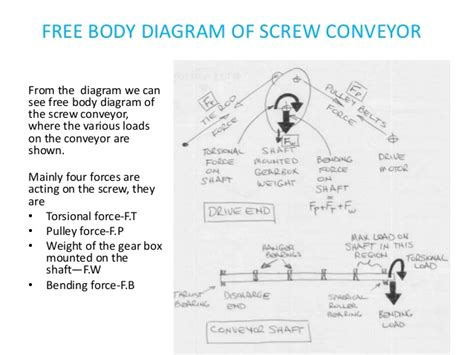 design free body diagram design analysis of screw conveyor