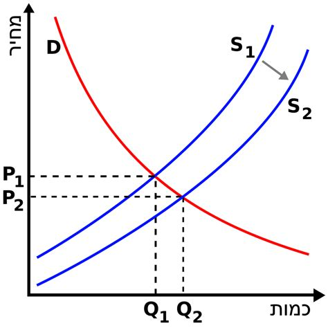 Comfort Goods In Economics by File Supply Demand Right Shift Supply He Svg Wikimedia