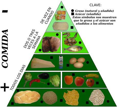 piramide de alimentos la pir 193 mide alimenticia para ni 241 os alimentaci 243 n infantil