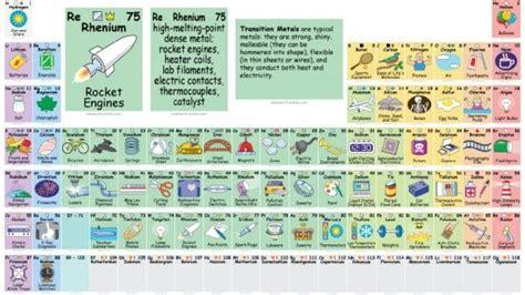 rutenio tavola periodica la tavola periodica a fumetti ecco a cosa servono gli