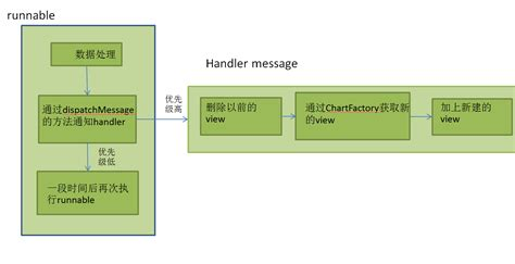 android handler android handler传值 handler android handler 云创中国
