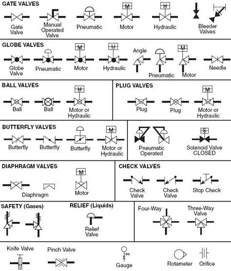 auto layout meaning instrumentation technician chart google search dac
