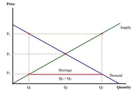 shortage diagram cakes supply shortage avu s econ