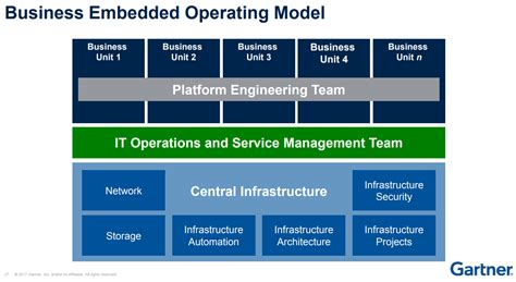 operating quadrant system center and it operations gartner says hire programmers to your infrastructure and