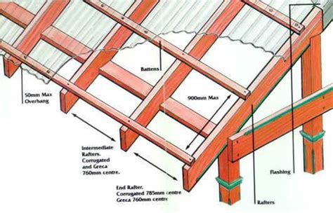 rafter spacing polycarbonate enclosures related keywords suggestions