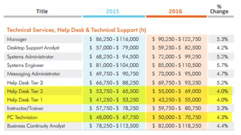 It Help Desk Technician Salary by Salaries Pc Support Comptia A Plus Certified Technicians