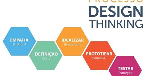 design thinking yes and design thinking entenda as necessidades reais do seu