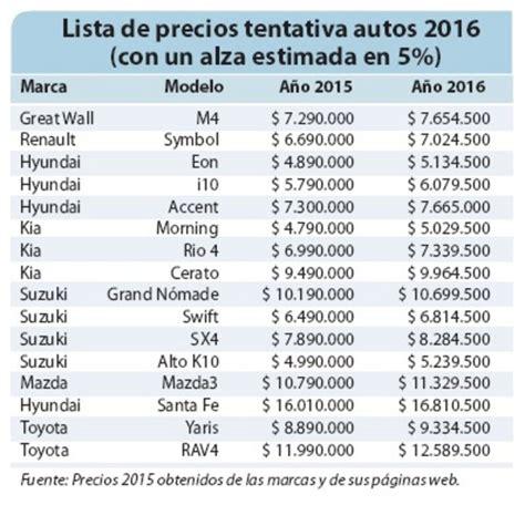 precio de autos precios de autos nuevos subir 225 n 5 en promedio a partir de