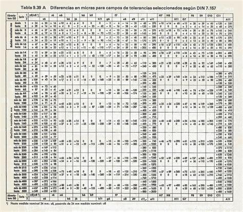 tabla de tolerancias mecanicas dibujo mecanico