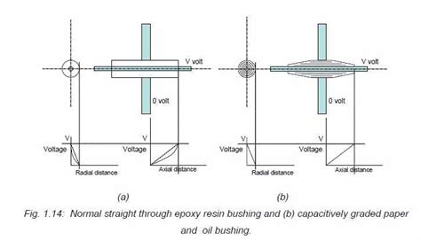 high voltage capacitor theory capacitortests