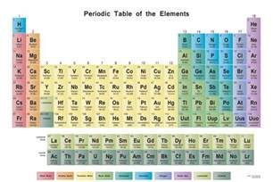 X Periodic Table by Periodic Table