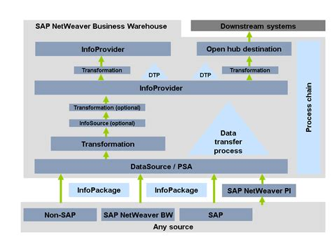 Simple Flow Bw data flow in sap netweaver business warehouse