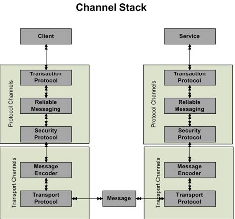 instantiate layout elements at runtime understanding wcf bindings and channel stack wcf tutorial