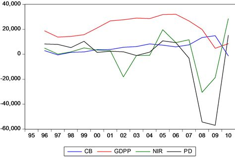spending pattern in spanish the role of fiscal policy in spain from 2007 to 2010 and