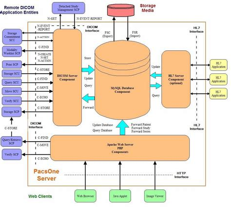 dfd diagram data flow diagram exles diagram site