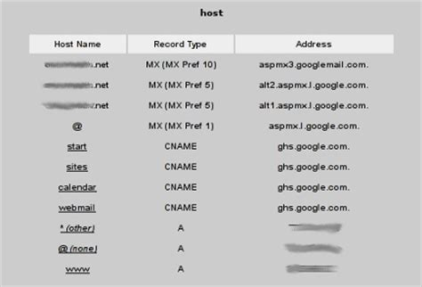 Dns Record Lookup Using Dns Records A Cname And Mx
