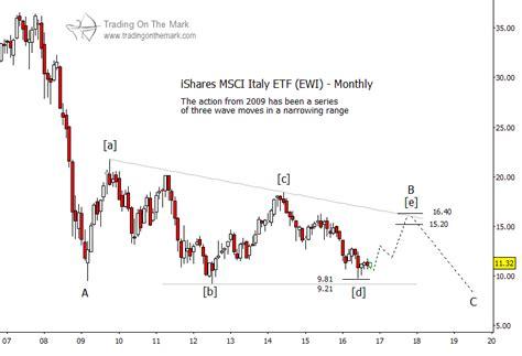 Pattern Analysis Wave | italy etf ewi update elliott wave points higher yet