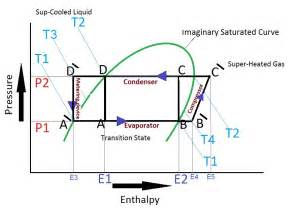 ph diagram refrigeration cycle ph free engine image for