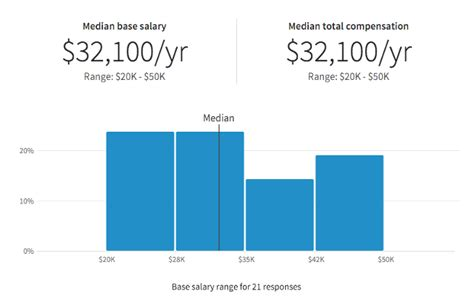 is your salary fair this tool reveals what you should actually be paid mydomaine au