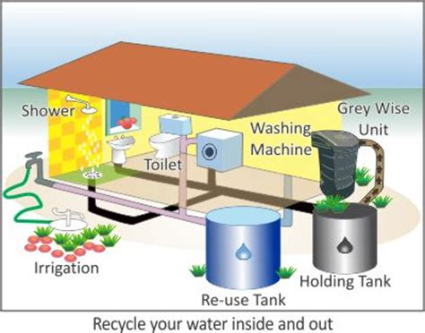 greywise greywater treatment kerry flanagan wastewater