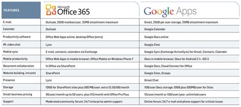 Office 365 Features Office 365 Vs Docs Showdown Feature By Feature