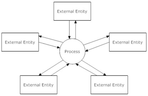 how to draw context level diagram quot i say it all quot february 2012