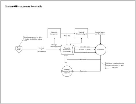 accounts receivable flowchart new data flow diagram for accounts receivable diagram