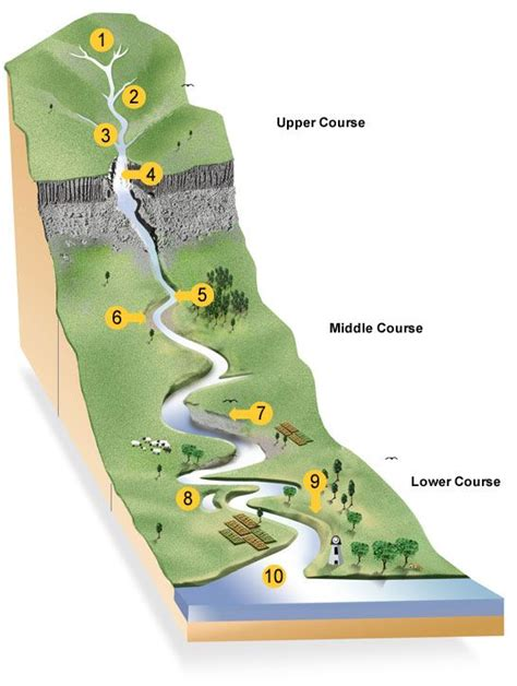 a2 media coursework lana anscomb layout features of a river formation diagram google search land formation