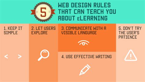 web page layout design rules e learning courses