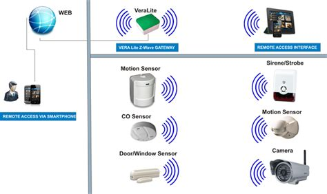 z wave home automation australia solutions