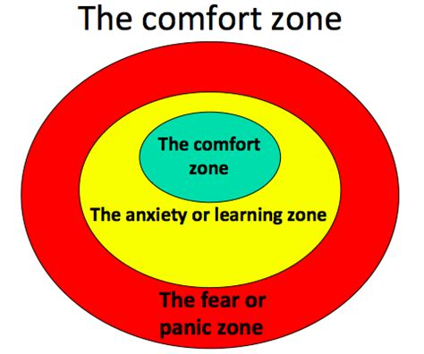 The Zone Of Comfort by Comfort Zone