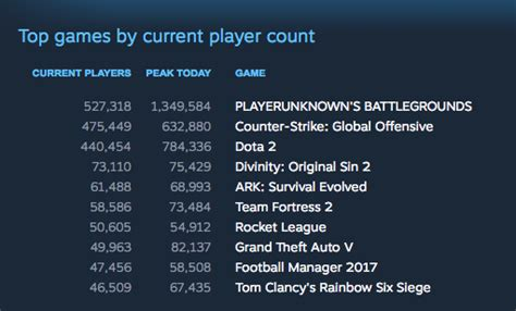 fortnite vs pubg player count playerunknown s battlegrounds sets record for most