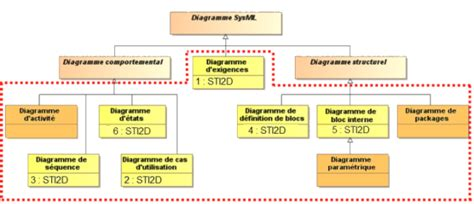 diagramme sysml cours la mod 233 lisation sysml