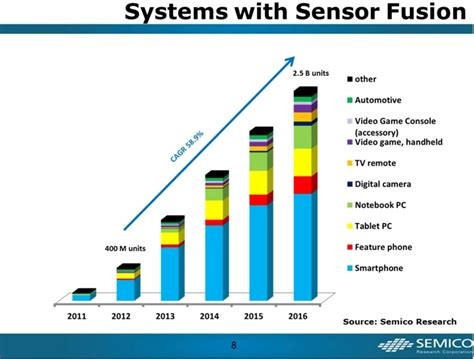 technologies for smart sensors and sensor fusion devices circuits and systems books pradeep chakraborty s sensor fusion and converging