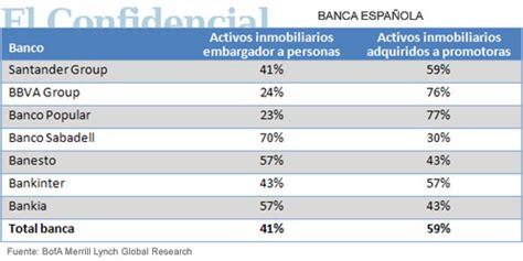 pisos del banco banesto sabadell bankia y banesto lideran el ranking de los