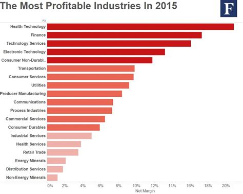 Bradsby   Profitable Industries in 2015   Bradsby