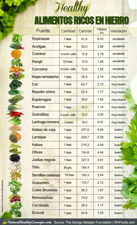 mas de  ideas increibles sobre alimentos ricos en hierro en pinterest alimentos  hierro